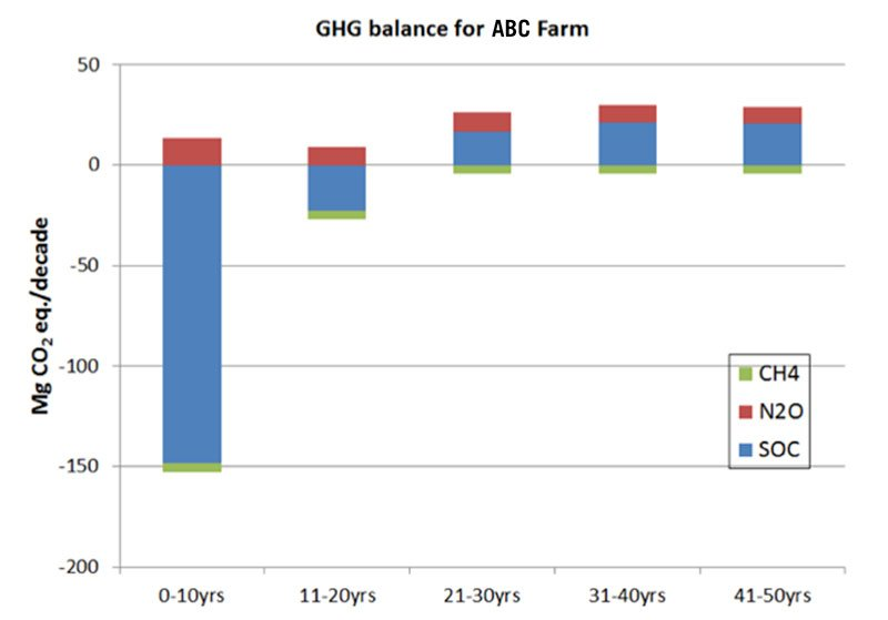 Figure 6. Projected GHG balance for ABC Ranch based on SOC changes and trace gas emissions only (CSU 2014).