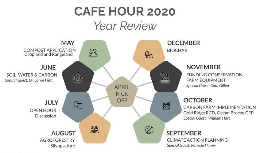 Cafe Hour 2020